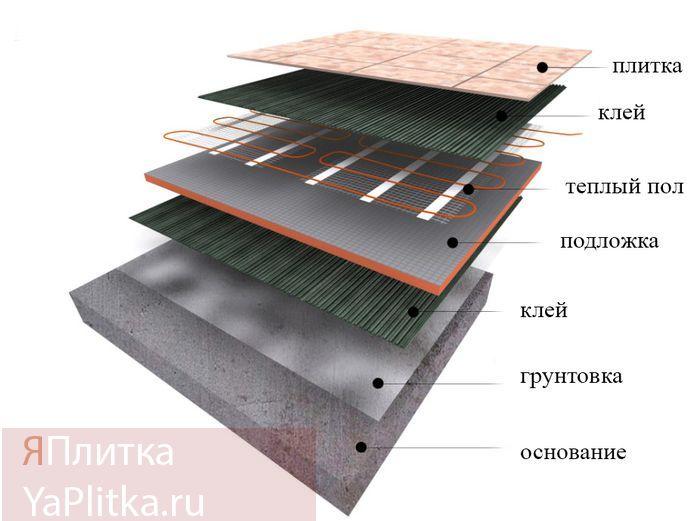 теплая керамическая плитка для пола