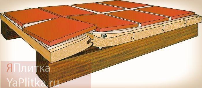 можно ли класть кафель на деревянный пол