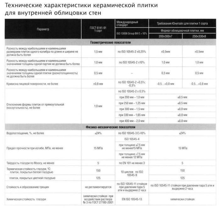 спецификация российской плитки