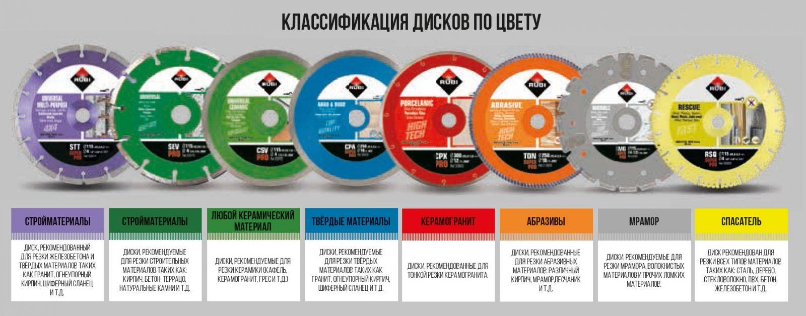 виды дисков для резки плиточного материала